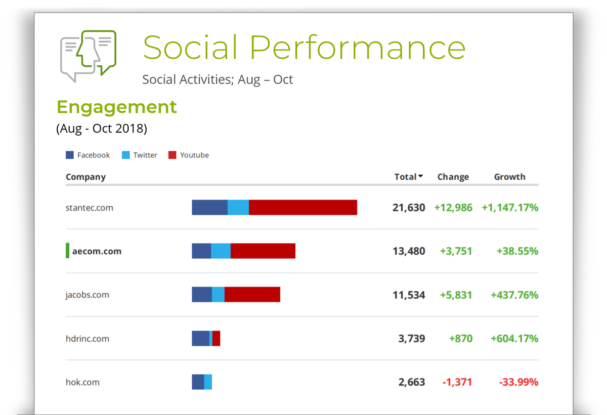 Sample Social Engagement for the Engineering Industry