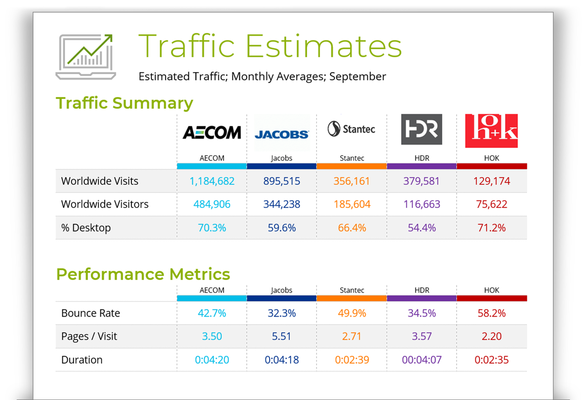 Sample Traffic Estimates for the Engineering Industry